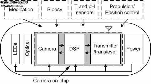 Camera drivers sony ericsson for series wkzvga page 5 to achieve these goals a number of additional research groups work worldwide on wireless capsules development estool by calgary university in canada 37 ccuart Choice Image