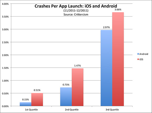 Bar Graph On Android V iOS