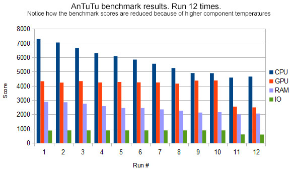 AnTuTu benchmark results varies depending on component temperatures