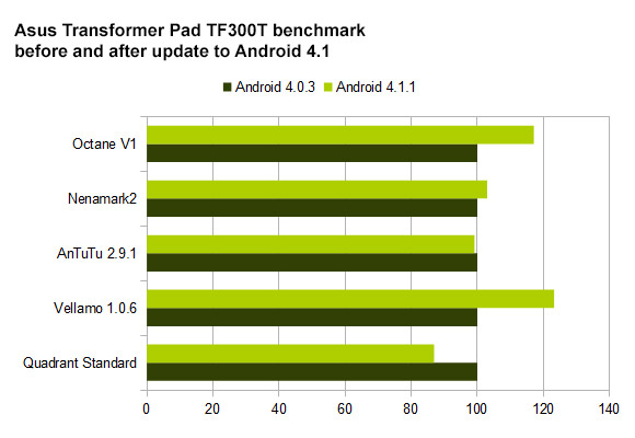 Asus Transformer Pad TF300T benchmark scores after Jelly Bean update