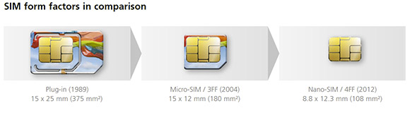 Compare SIM cards. Normal, micro-SIM and nano-SIM