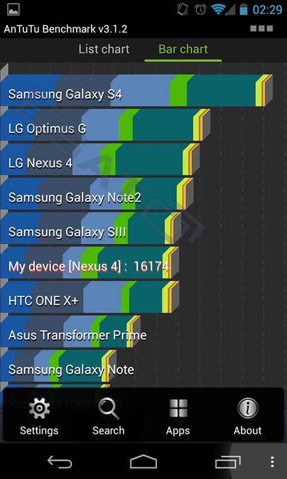 Samsung Galaxy résultats de référence S4