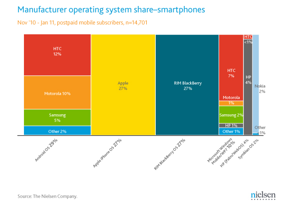 Smartphone market share in the U.S by Nielsen