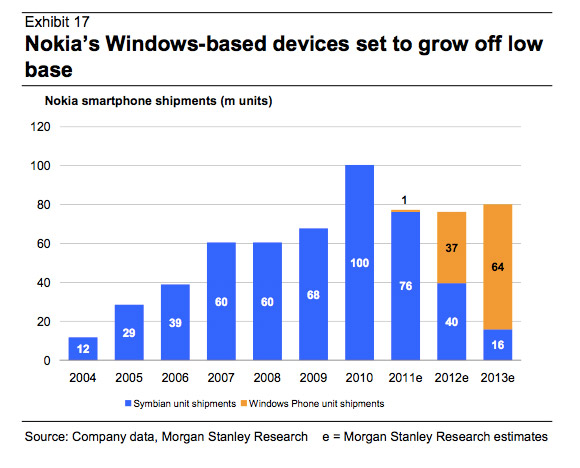Nokia selling one million Windows Phone Lumia 800 devices in q4 2011