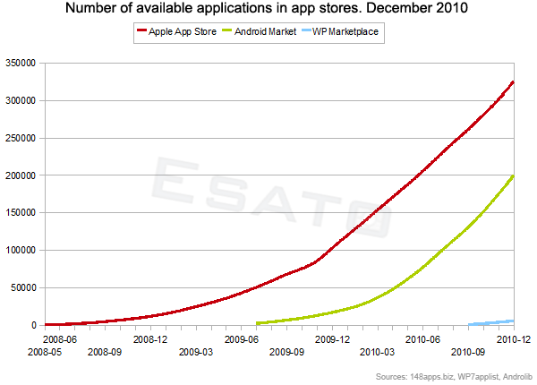 Applications available in Android Market and Apple App Store and Windows Phone Marketplace