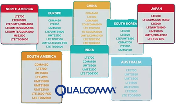 Qualcomm RF360 Front End Solution to LTE 4G band fragmentation