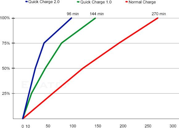 Qualcomm Quick Charge 2.0 announced