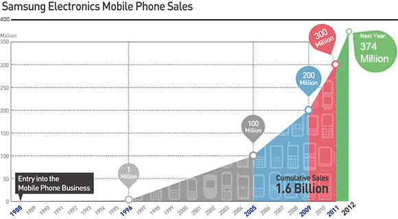 Samsung Mobile predicted sales 2012