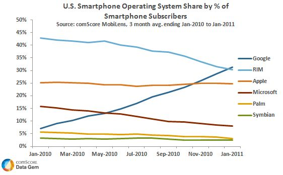 Smartphone market share OS in US 2011