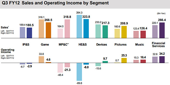 Sony operating income Q4 2012