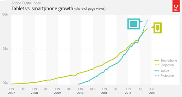 Tablet vs Smartphone web site visits - global growth