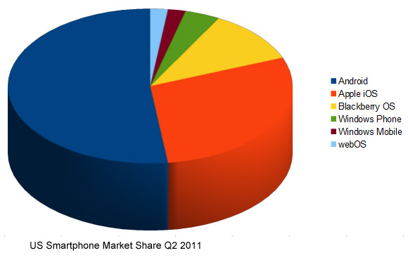 US Smartphone Market Share Q2 2011. Android leads