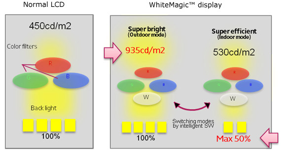 WhiteMagic explained